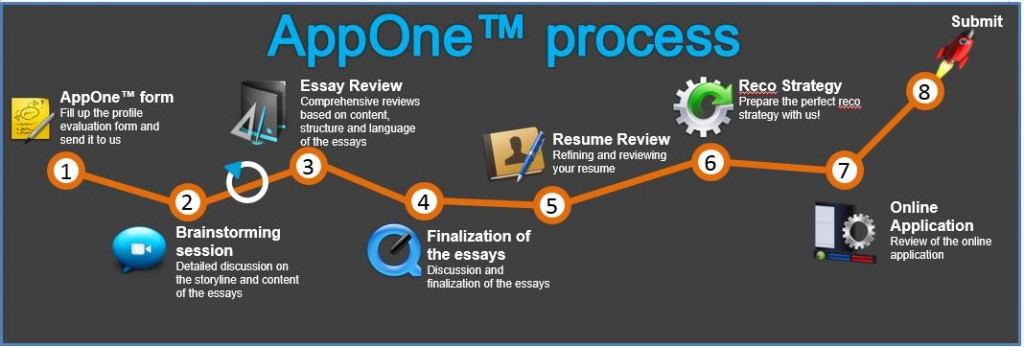 Mba essay editing service india
