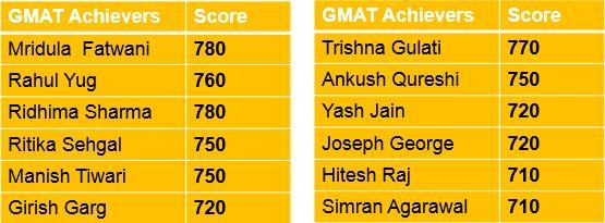 GMAT Coaching in Delhi