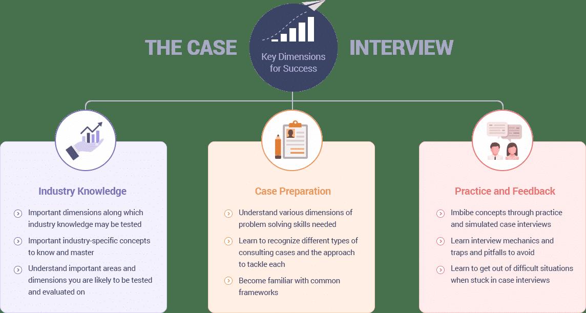 case-study-preparation