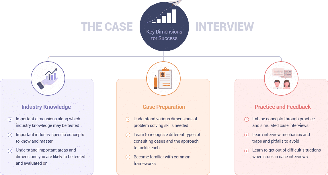 case study interview preparation The case interview is an example of a real business problem based on your interviewer's past work experiences.