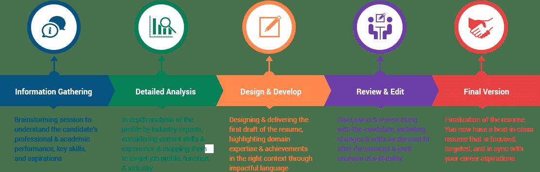 resume creation service