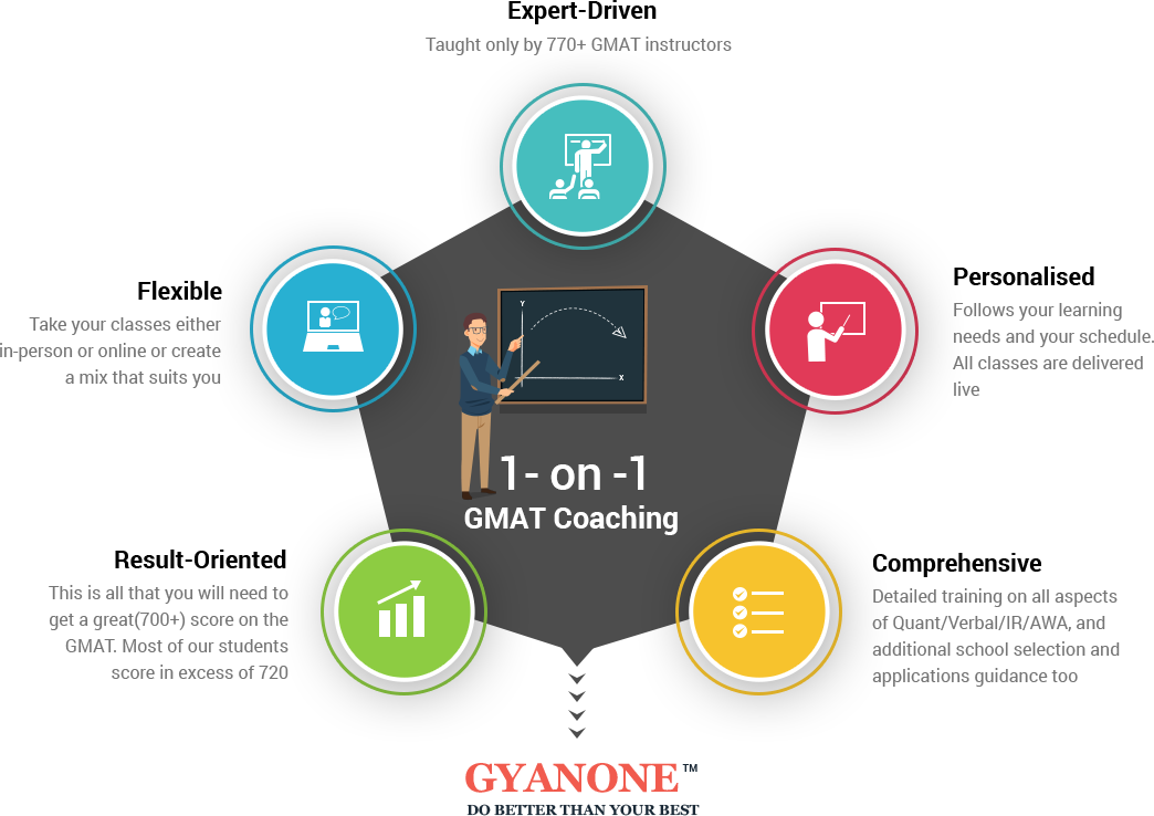 1-on-1-gmat coaching