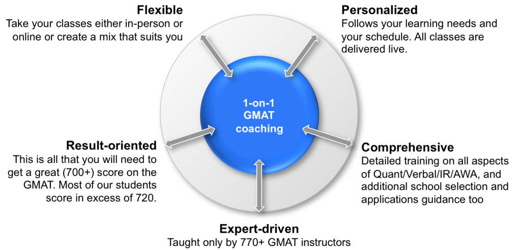 1-on-1 GMAT features