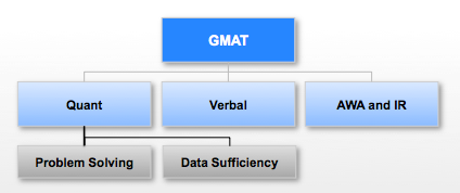 What is GMAT - GMAT Quant