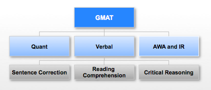 What is the GMAT:: GMAT Verbal