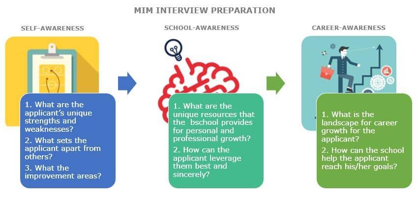 MiM Interview Preparation